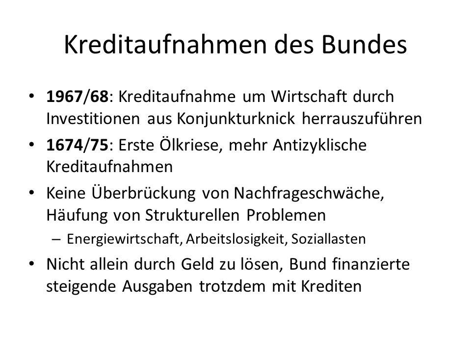 Kreditaufnahmen des Bundes Seit 1983 werden neue Gelder meist direkt durch Zinsen vernichtet 1980er: Teilweie Eindämmung der Neuverschuldung ab 1990: Massive Kosten durch Deutsche Einheit, die durch Kreditaufnahme gedeckt wurde Stabilisierung der Schuldenaufnahme durch Wirtschaftliche Rückschläge vereitelt – 1993, 1996, 2002-2004, Finanzkriese ab 2008 Bundesbank warnte schon 1997 vor Schuldenfalle – Zinslast löst stehts höhere Neuverschuldung aus
