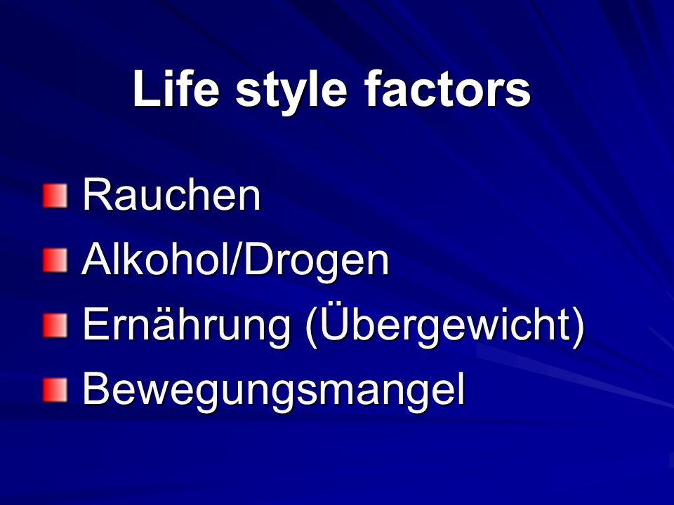Life style factors Rauchen Rauchen Alkohol/Drogen Alkohol/Drogen Ernährung (Übergewicht) Ernährung (Übergewicht) Bewegungsmangel Bewegungsmangel