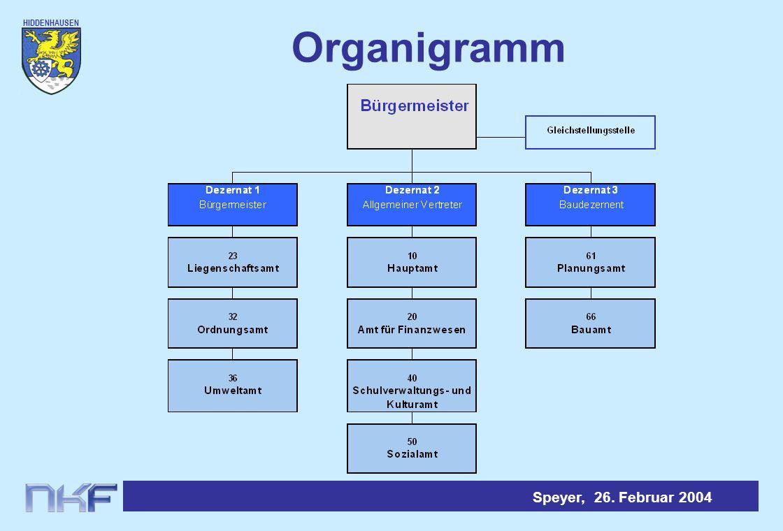 HIDDENHAUSEN Speyer, 26. Februar 2004 Organigramm