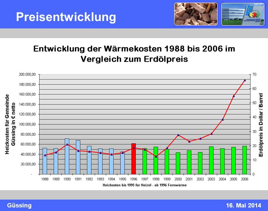 Güssing16. Mai 2014 Preisentwicklung