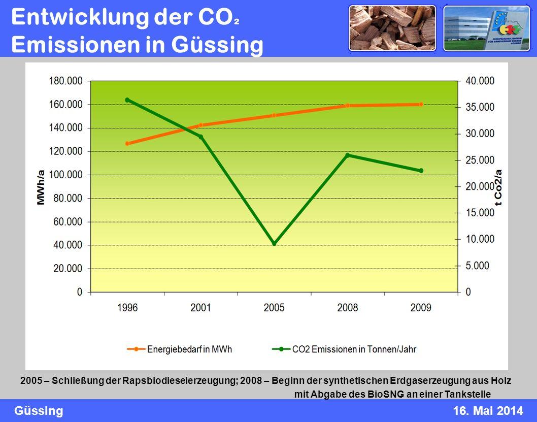 Güssing16. Mai 2014 Entwicklung der CO ² Emissionen in Güssing 2005 – Schließung der Rapsbiodieselerzeugung; 2008 – Beginn der synthetischen Erdgaserz