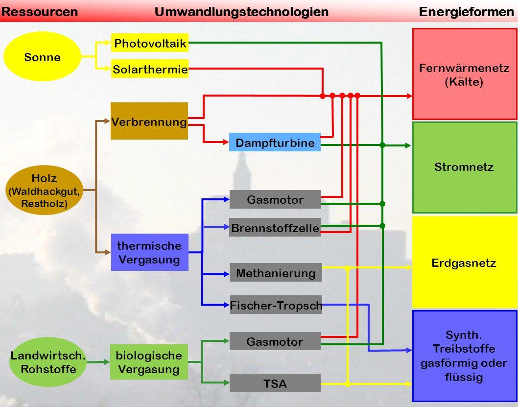 Güssing16. Mai 2014 Sonne RessourcenUmwandlungstechnologienEnergieformen Landwirtsch. Rohstoffe Photovoltaik Solarthermie Verbrennung thermische Verga