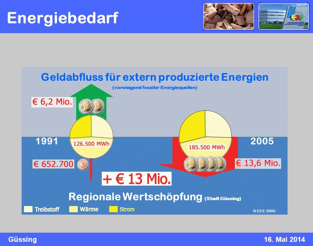 Güssing16. Mai 2014 Regionale Wertschöpfung (Stadt Güssing) Geldabfluss für extern produzierte Energien (vorwiegend fossiler Energiequellen) 20051991