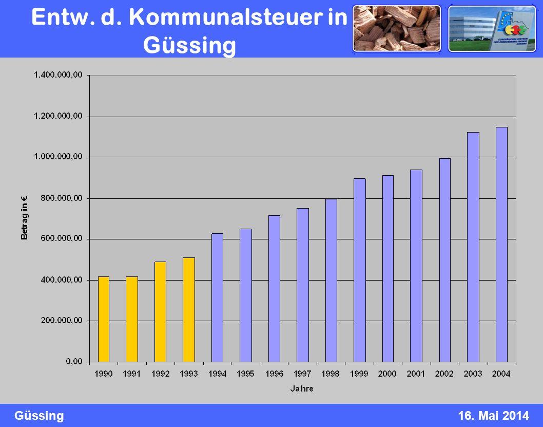 Güssing16. Mai 2014 Entw. d. Kommunalsteuer in Güssing