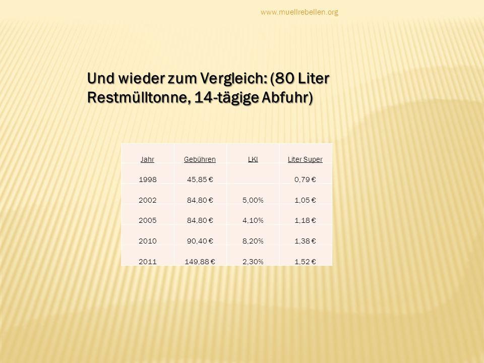 Und wieder zum Vergleich: (80 Liter Restmülltonne, 14-tägige Abfuhr) www.muellrebellen.org JahrGebührenLKILiter Super 199845,85 0,79 200284,80 5,00%1,