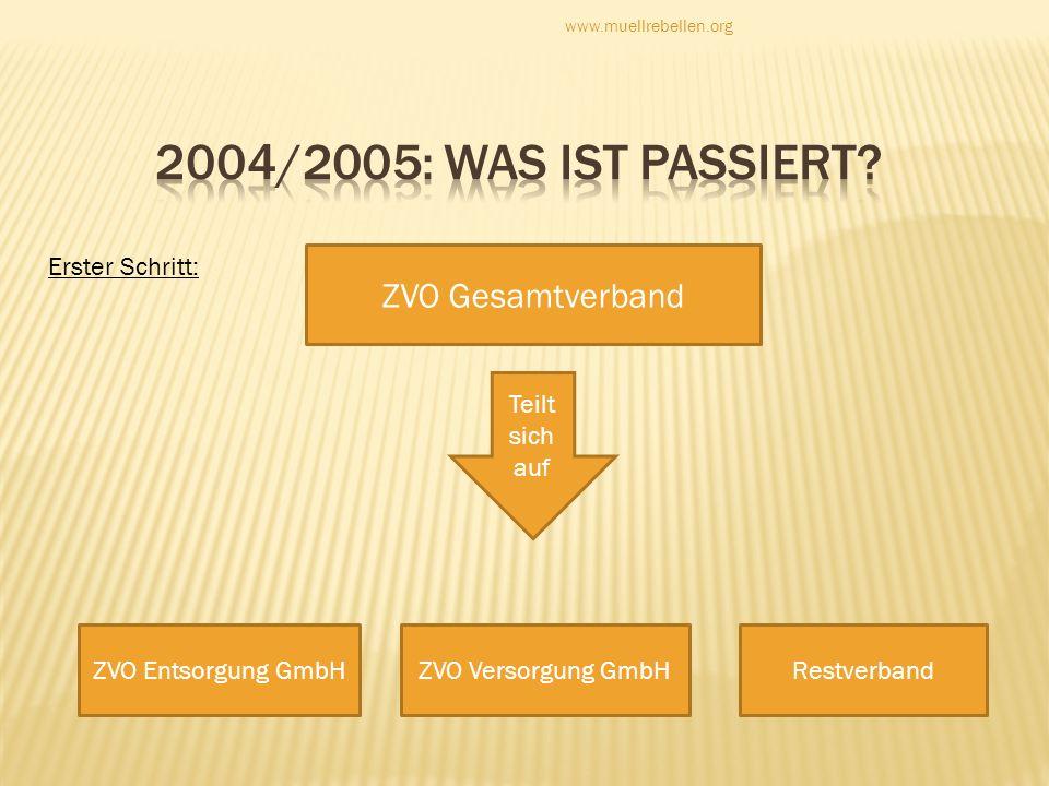 ZVO Gesamtverband Teilt sich auf Erster Schritt: ZVO Entsorgung GmbHZVO Versorgung GmbHRestverband www.muellrebellen.org