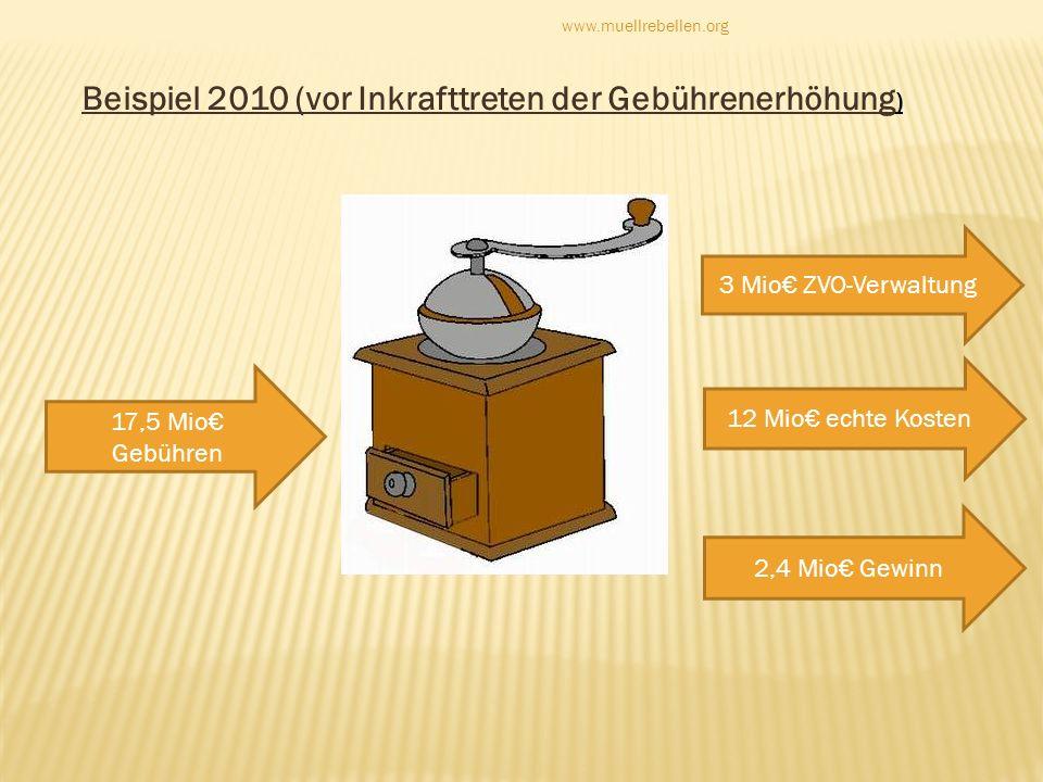 17,5 Mio Gebühren 3 Mio ZVO-Verwaltung 12 Mio echte Kosten 2,4 Mio Gewinn Beispiel 2010 (vor Inkrafttreten der Gebührenerhöhung ) www.muellrebellen.or