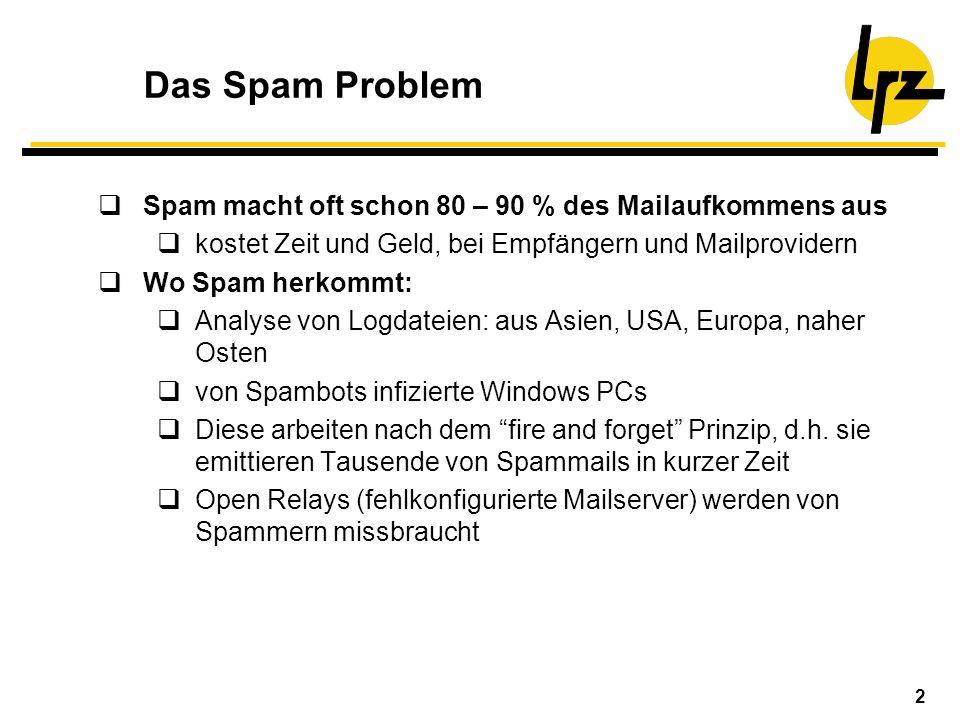 2 Das Spam Problem Spam macht oft schon 80 – 90 % des Mailaufkommens aus kostet Zeit und Geld, bei Empfängern und Mailprovidern Wo Spam herkommt: Anal