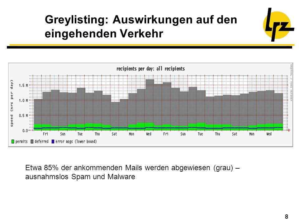 8 Greylisting: Auswirkungen auf den eingehenden Verkehr Etwa 85% der ankommenden Mails werden abgewiesen (grau) – ausnahmslos Spam und Malware