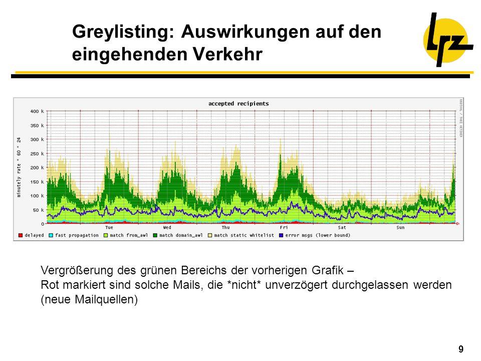 9 Greylisting: Auswirkungen auf den eingehenden Verkehr Vergrößerung des grünen Bereichs der vorherigen Grafik – Rot markiert sind solche Mails, die *