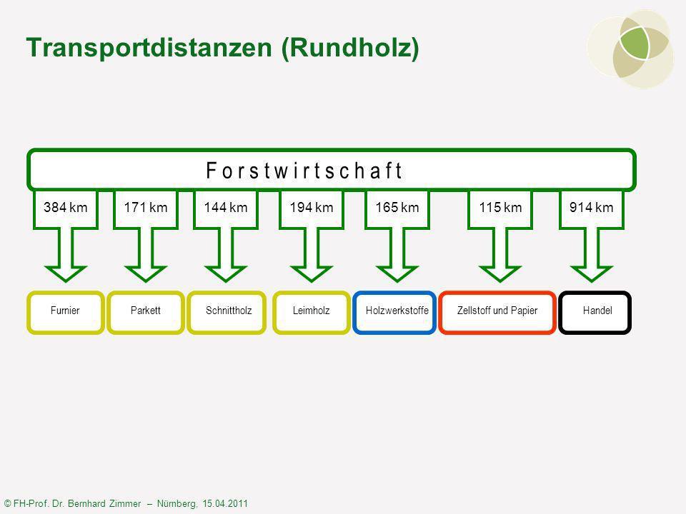 © FH-Prof. Dr. Bernhard Zimmer – Nürnberg, 15.04.2011 Die soziale Genossenschaft (RegioSTAR eG)