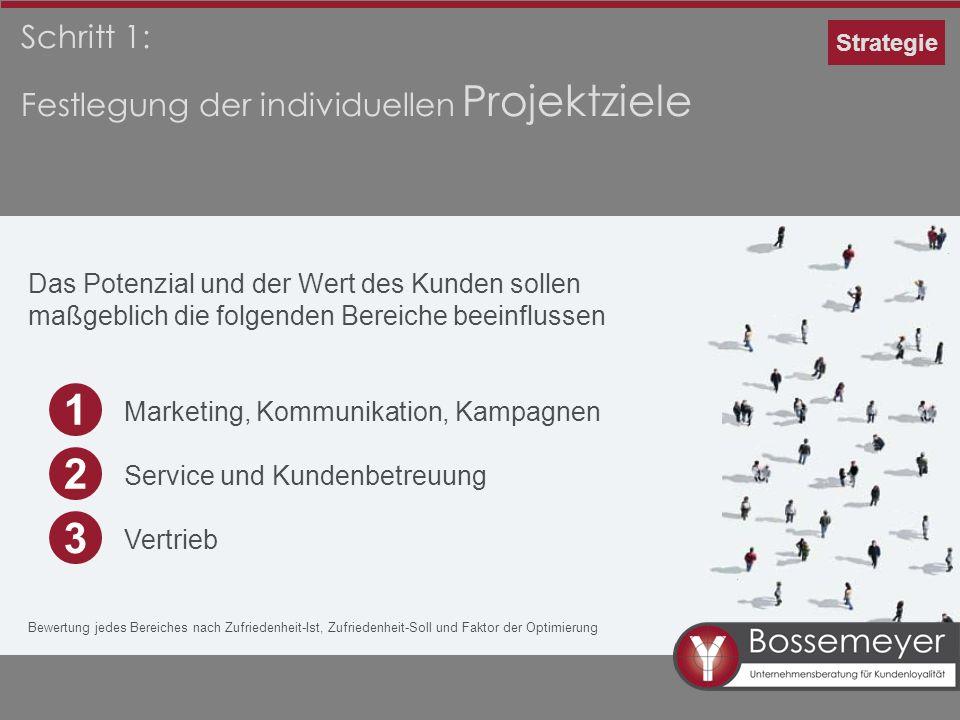 Schritt 1: Festlegung der individuellen Projektziele Das Potenzial und der Wert des Kunden sollen maßgeblich die folgenden Bereiche beeinflussen Marke