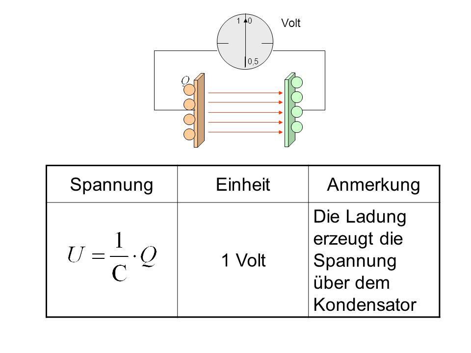 EinheitAnmerkung 1V Die Spannung ist proportional zur Ladung 1 F Kapazität im Plattenkondensator (Satz von Gauß) Zur Definition der Kapazität Fläche A Plattenabstand d