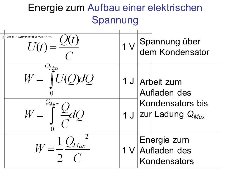 1 V Spannung über dem Kondensator 1 J Arbeit zum Aufladen des Kondensators bis zur Ladung Q Max 1 J 1 V Energie zum Aufladen des Kondensators Energie