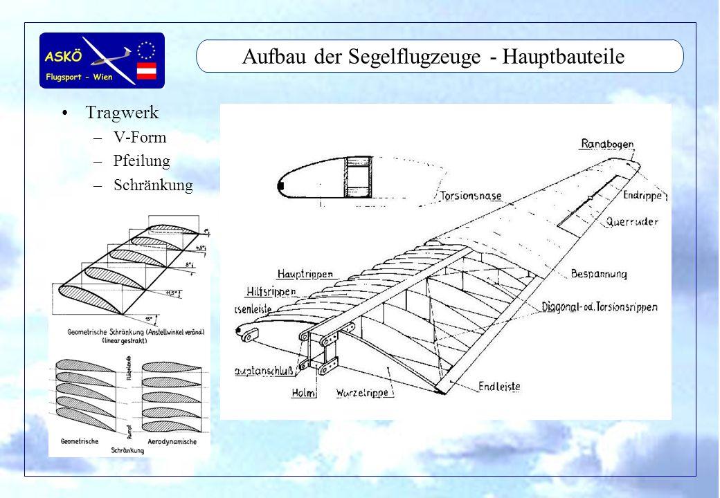 11/2001by Andreas Winkler10 Aufbau der Segelflugzeuge - Hauptbauteile Tragwerk –V-Form –Pfeilung –Schränkung