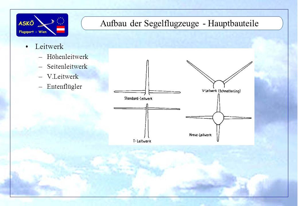 11/2001by Andreas Winkler11 Aufbau der Segelflugzeuge - Hauptbauteile Leitwerk –Höhenleitwerk –Seitenleitwerk –V.Leitwerk –Entenflügler