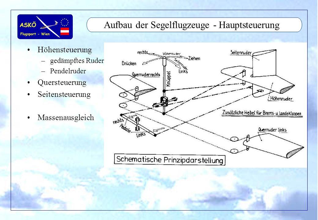 11/2001by Andreas Winkler12 Aufbau der Segelflugzeuge - Hauptsteuerung Höhensteuerung –gedämpftes Ruder –Pendelruder Quersteuerung Seitensteuerung Mas