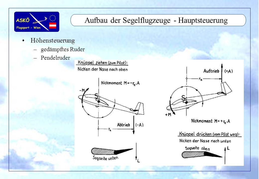 11/2001by Andreas Winkler13 Aufbau der Segelflugzeuge - Hauptsteuerung Höhensteuerung –gedämpftes Ruder –Pendelruder