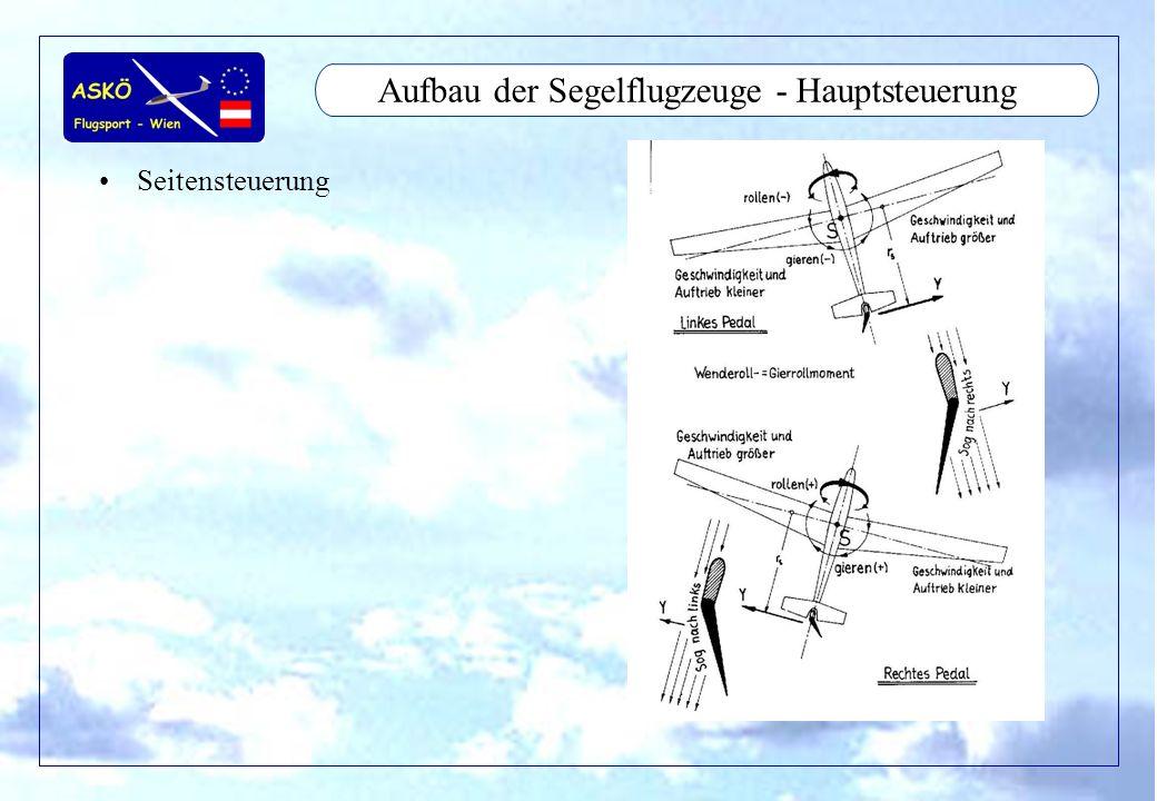 11/2001by Andreas Winkler15 Aufbau der Segelflugzeuge - Hauptsteuerung Seitensteuerung