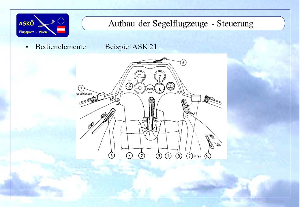 11/2001by Andreas Winkler24 Aufbau der Segelflugzeuge - Steuerung BedienelementeBeispiel ASK 21