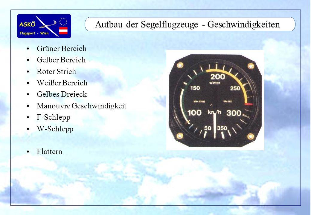 11/2001by Andreas Winkler26 Aufbau der Segelflugzeuge - Geschwindigkeiten Grüner Bereich Gelber Bereich Roter Strich Weißer Bereich Gelbes Dreieck Man