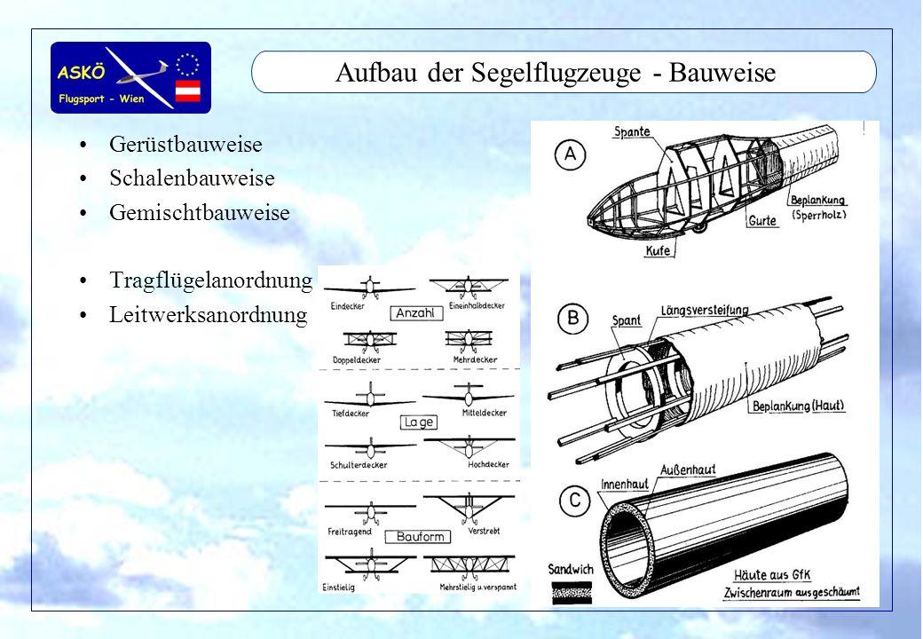 11/2001by Andreas Winkler27 Aufbau der Segelflugzeuge - Gewichte/Zuladung Gewichte Schwerpunktlage Trimmplan Trimmgewichte –feste –lose, Fixierung