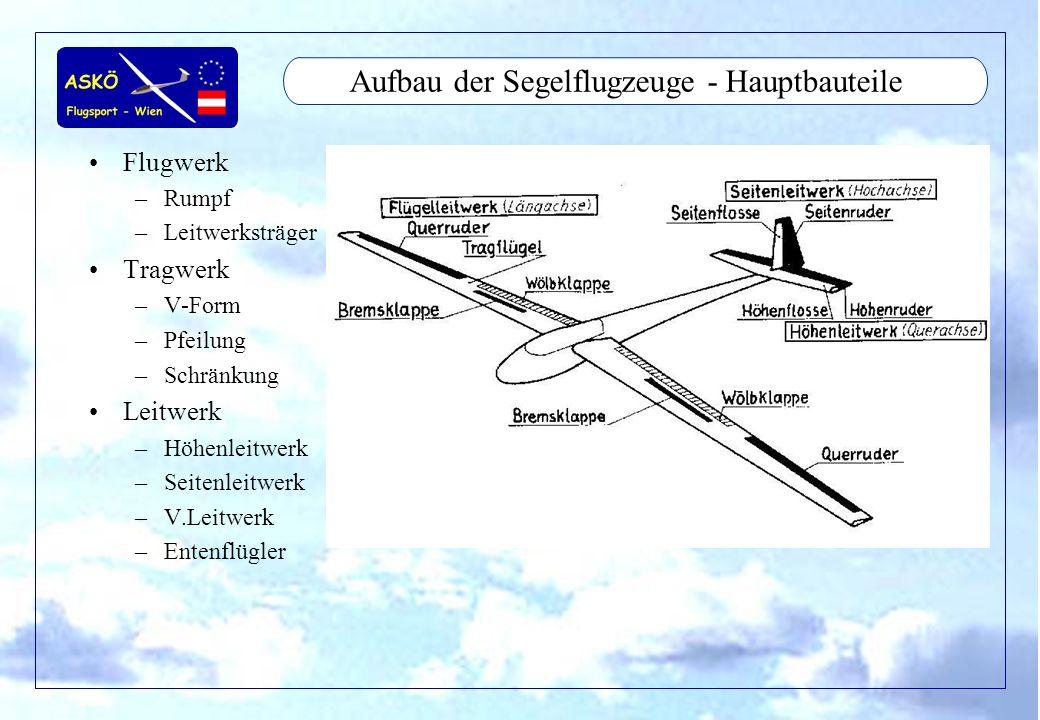11/2001by Andreas Winkler8 Aufbau der Segelflugzeuge - Hauptbauteile Flugwerk –Rumpf –Leitwerksträger Tragwerk –V-Form –Pfeilung –Schränkung Leitwerk