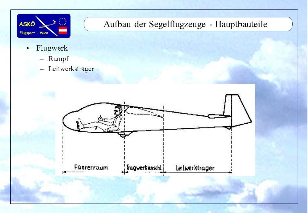 11/2001by Andreas Winkler20 Aufbau der Segelflugzeuge - Nebensteuerung Kupplung –Flugzeugschlepp –Windenstart –Sollbruchstellen