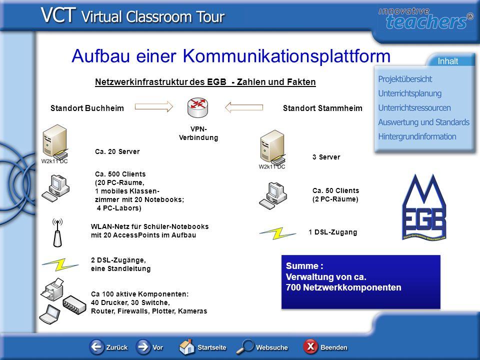 Aufbau einer Kommunikationsplattform Netzwerkinfrastruktur des EGB - Zahlen und Fakten Standort BuchheimStandort Stammheim Ca. 20 Server Ca. 500 Clien
