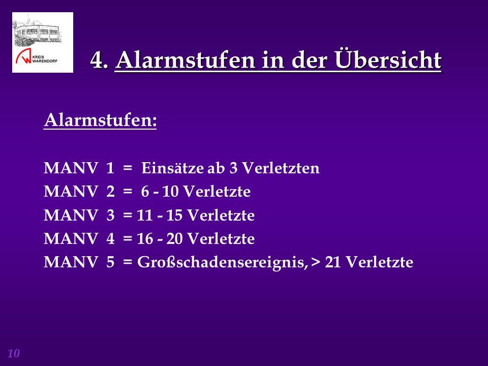 10 4. Alarmstufen in der Übersicht 4. Alarmstufen in der Übersicht Alarmstufen: MANV 1 = Einsätze ab 3 Verletzten MANV 2 = 6 - 10 Verletzte MANV 3 = 1