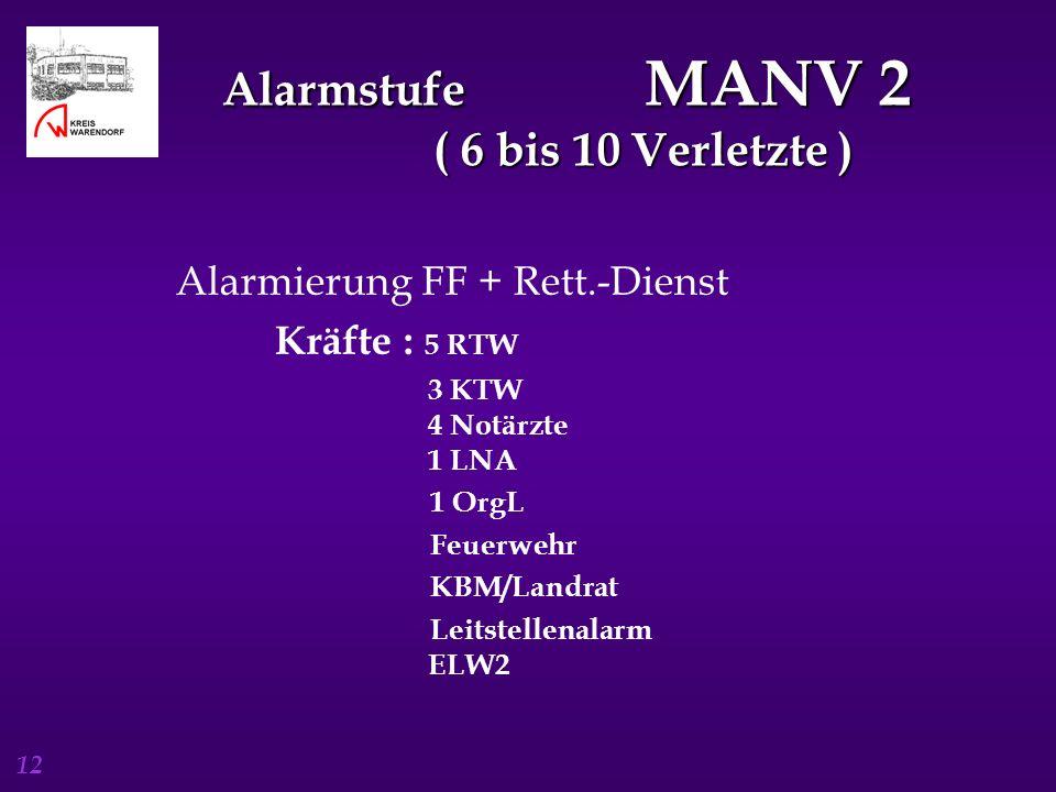 12 Alarmstufe MANV 2 ( 6 bis 10 Verletzte ) Alarmierung FF + Rett.-Dienst Kräfte : 5 RTW 3 KTW 4 Notärzte 1 LNA 1 OrgL Feuerwehr KBM/Landrat Leitstell
