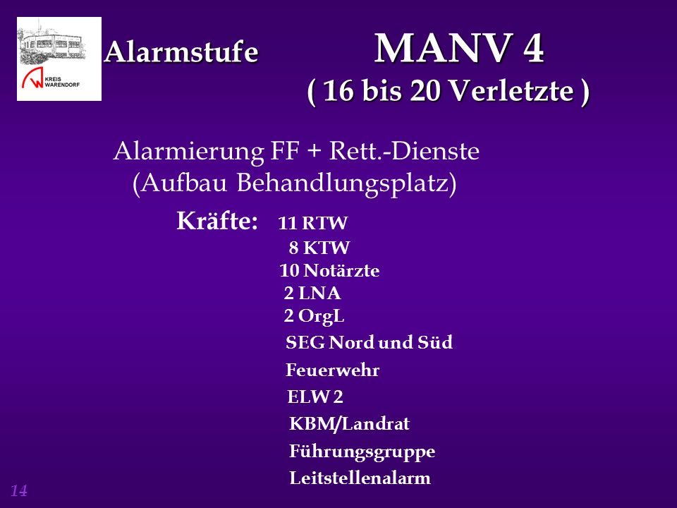 14 Alarmstufe MANV 4 ( 16 bis 20 Verletzte ) Alarmierung FF + Rett.-Dienste (Aufbau Behandlungsplatz) Kräfte: 11 RTW 8 KTW 10 Notärzte 2 LNA 2 OrgL SE