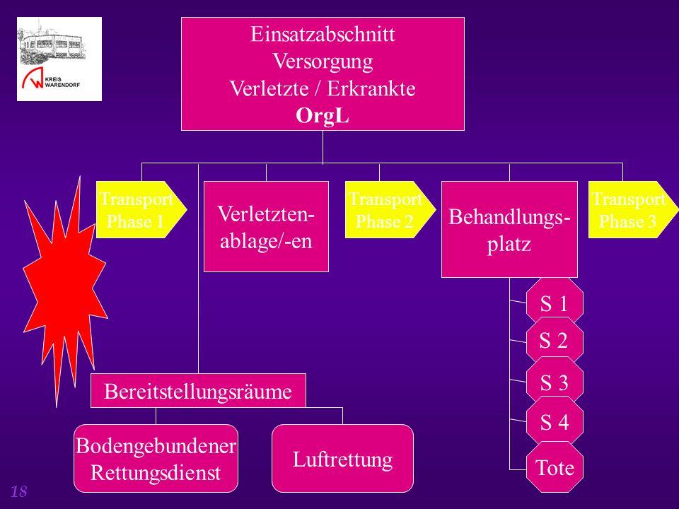 18 Einsatzabschnitt Versorgung Verletzte / Erkrankte OrgL Transport Phase 1 Verletzten- ablage/-en Transport Phase 2 Behandlungs- platz Transport Phas