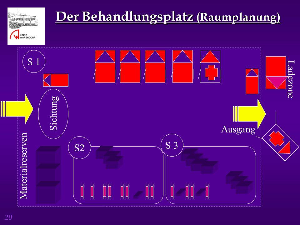 20 Der Behandlungsplatz (Raumplanung) Ladezone Sichtung Ausgang Materialreserven S 3 S 1 S2