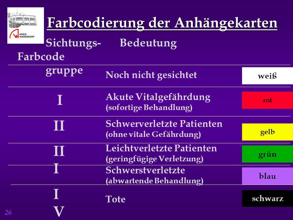 26 Farbcodierung der Anhängekarten Sichtungs- Bedeutung Farbcode gruppe I II II I I V V Akute Vitalgefährdung (sofortige Behandlung) Schwerverletzte P
