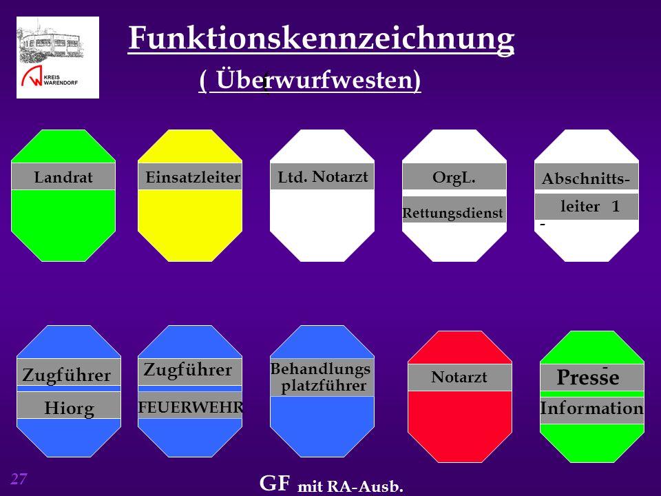 27 Funktionskennzeichnung ( ( Überwurfwesten) EinsatzleiterLtd. NotarztOrgL. Rettungsdienst Abschnitts - Zugführer FEUERWEHR Presse Information Behand