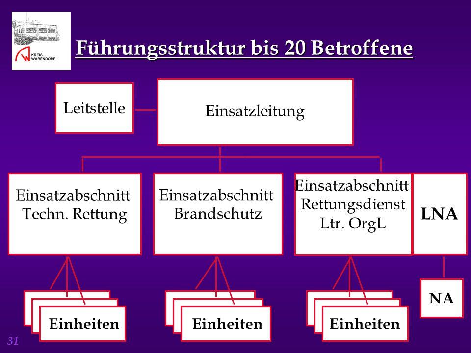 31 Führungsstruktur bis 20 Betroffene Einsatzleitung Leitstelle Einsatzabschnitt Techn. Rettung Einsatzabschnitt Brandschutz Einsatzabschnitt Rettungs