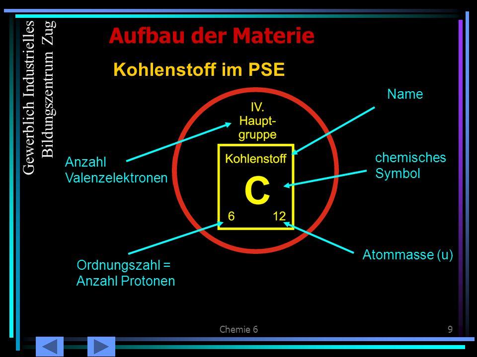 Chemie 69 Kohlenstoff im PSE Aufbau der Materie Ordnungszahl = Anzahl Protonen Anzahl Valenzelektronen Atommasse (u) Name chemisches Symbol Gewerblich