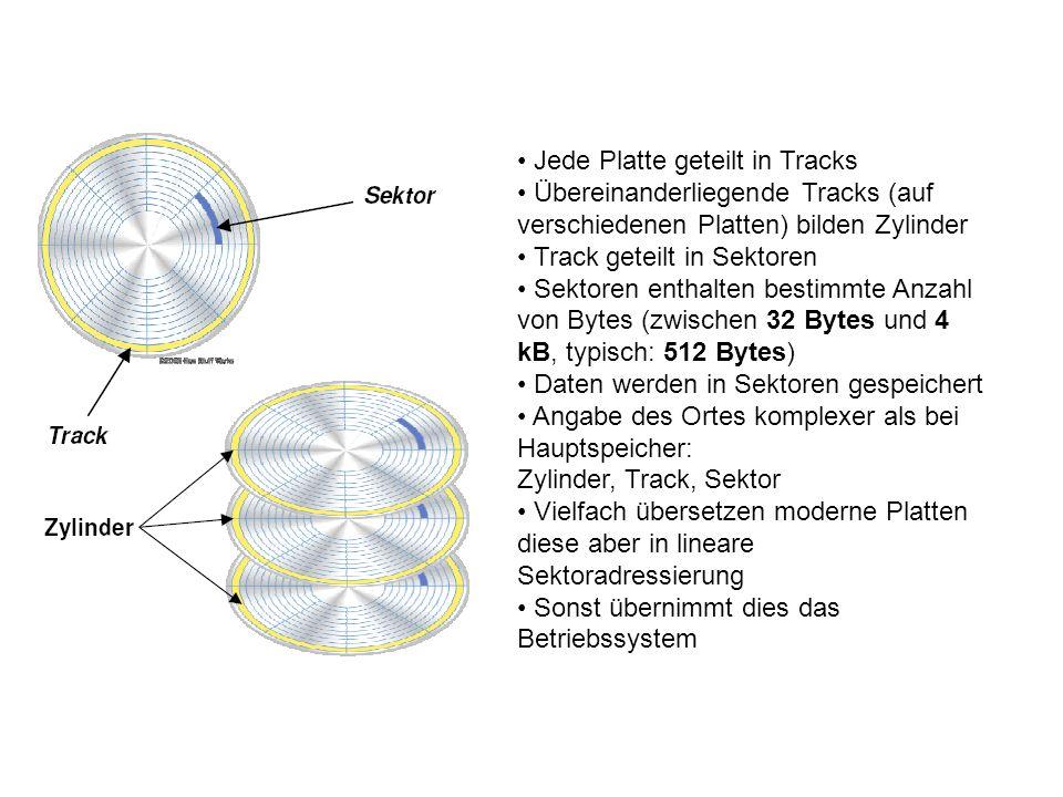 Jede Platte geteilt in Tracks Übereinanderliegende Tracks (auf verschiedenen Platten) bilden Zylinder Track geteilt in Sektoren Sektoren enthalten bes
