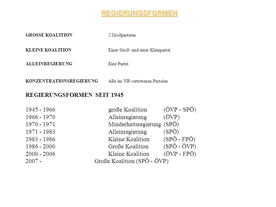 REGIERUNGSFORMEN GROSSE KOALITION2 Großparteien KLEINE KOALITION Einer Groß- und einer Kleinpartei ALLEINREGIERUNGEine Partei KONZENTRATIONSREGIERUNGAlle im NR vertretenen Parteien REGIERUNGSFORMEN SEIT 1945 1945 - 1966große Koalition(ÖVP - SPÖ) 1966 - 1970Alleinregierung(ÖVP) 1970 - 1971Minderheitsregierung(SPÖ) 1971 - 1983Alleinregierung(SPÖ) 1983 - 1986Kleine Koalition(SPÖ - FPÖ) 1986 - 2000 Große Koalition(SPÖ - ÖVP) 2000 - 2006Kleine Koalition(ÖVP - FPÖ) 2007 - Große Koalition(SPÖ - ÖVP)