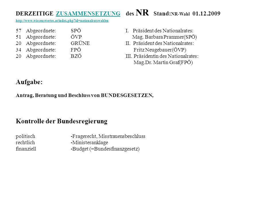 DERZEITIGE ZUSAMMENSETZUNGdes NR Stand: NR-Wahl 01.12.2009ZUSAMMENSETZUNG http://www.wissenswertes.at/index.php?id=nationalratswahlen 57Abgeordnete:SP