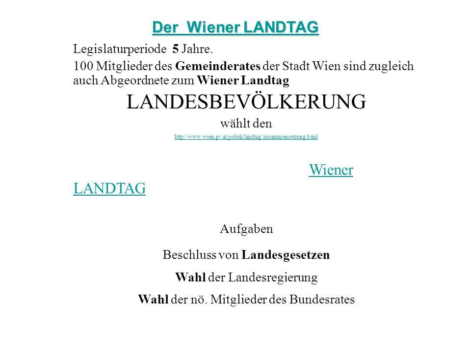 Legislaturperiode 5 Jahre. 100 Mitglieder des Gemeinderates der Stadt Wien sind zugleich auch Abgeordnete zum Wiener Landtag LANDESBEVÖLKERUNG wählt d