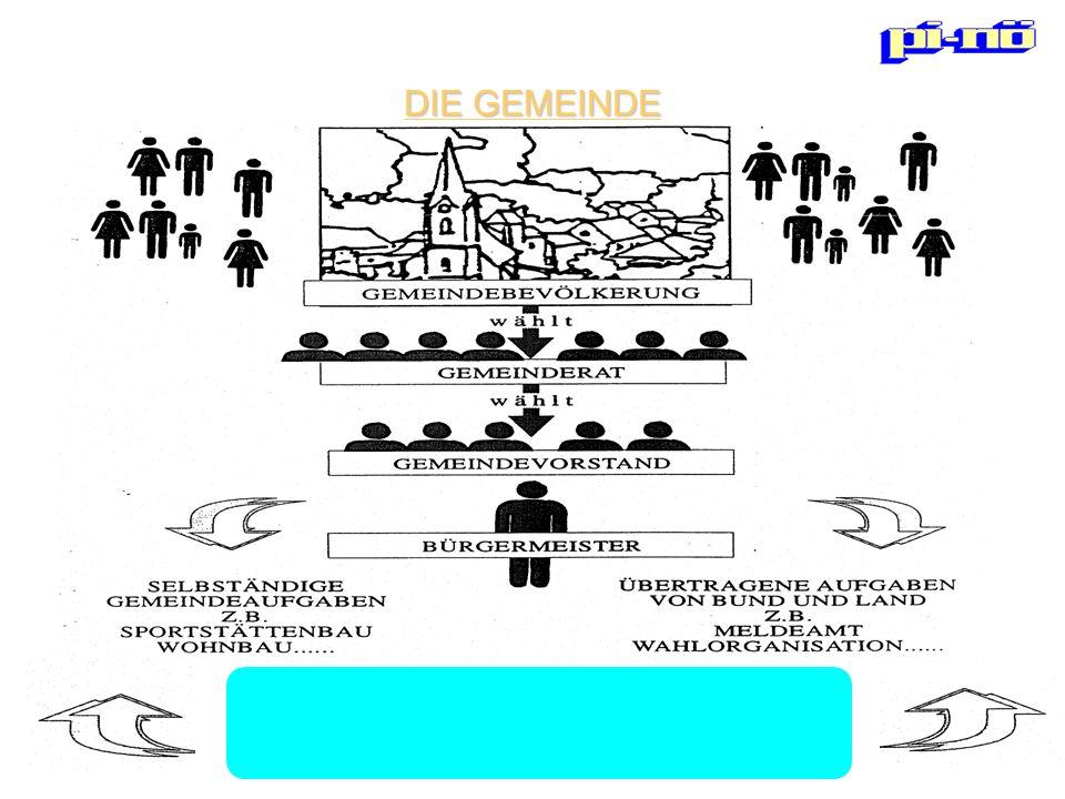 GEMEINDEBEVÖLKERUNG wählt GEMEINDEVORSTAND BÜRGERMEISTER SELBSTÄNDIGE ÜBERTRAGENE AUFGABEN GEMEINDEAUFGABEN VON BUND UND LAND Z.B.