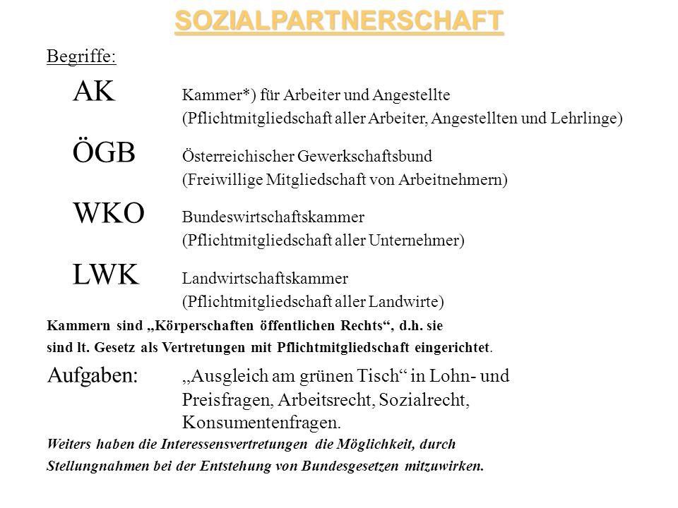 SOZIALPARTNERSCHAFT Begriffe: AK Kammer*) für Arbeiter und Angestellte (Pflichtmitgliedschaft aller Arbeiter, Angestellten und Lehrlinge) ÖGB Österrei