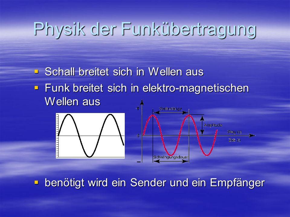 Physik der Funkübertragung Schall breitet sich in Wellen aus Schall breitet sich in Wellen aus Funk breitet sich in elektro-magnetischen Wellen aus Fu