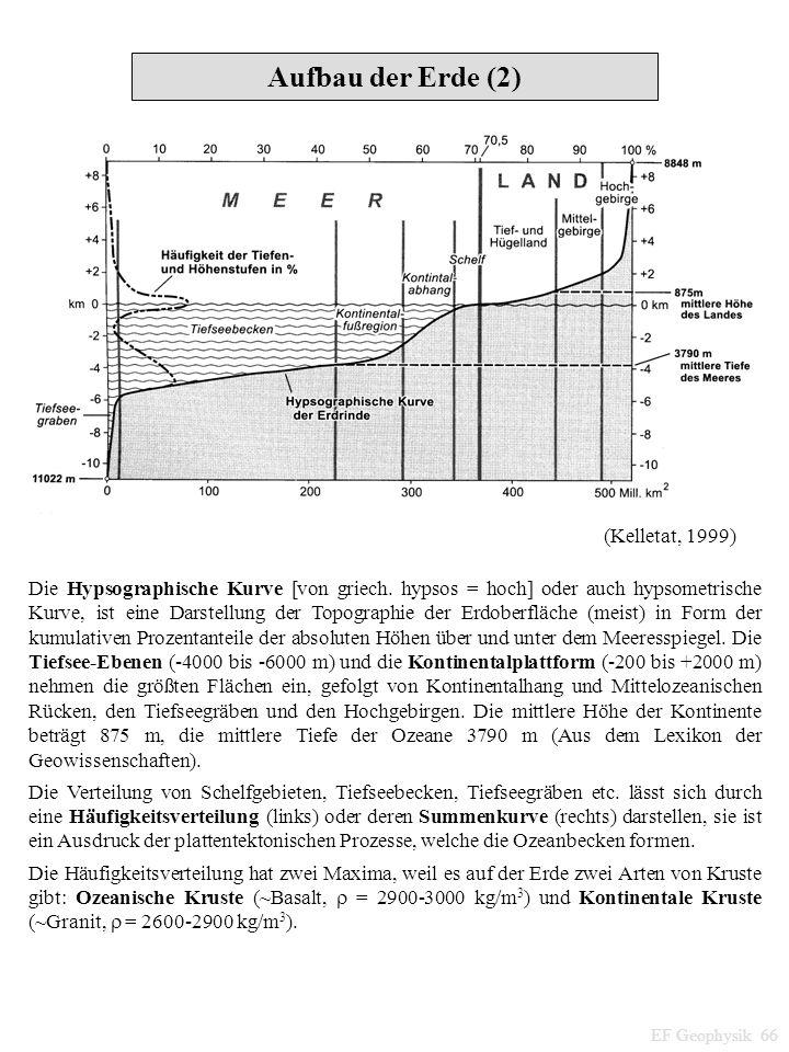 Aufbau der Erde (2) (Kelletat, 1999) Die Hypsographische Kurve [von griech. hypsos = hoch] oder auch hypsometrische Kurve, ist eine Darstellung der To