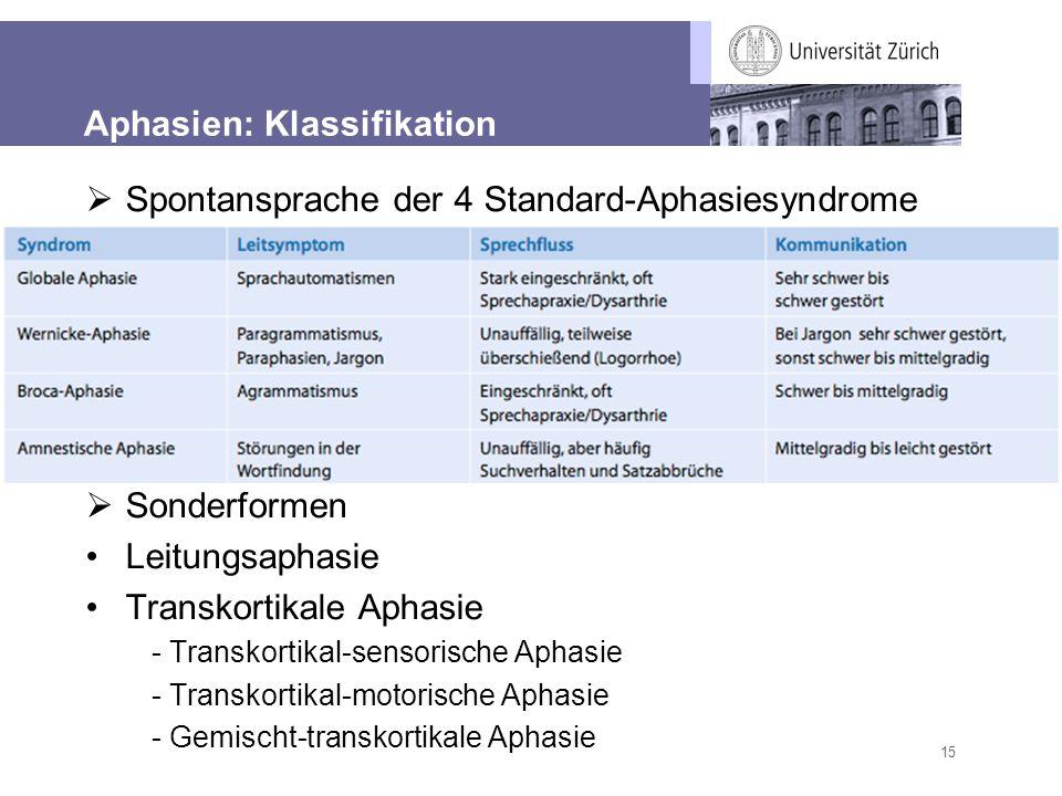 15 Aphasien: Klassifikation Spontansprache der 4 Standard-Aphasiesyndrome Sonderformen Leitungsaphasie Transkortikale Aphasie - Transkortikal-sensoris