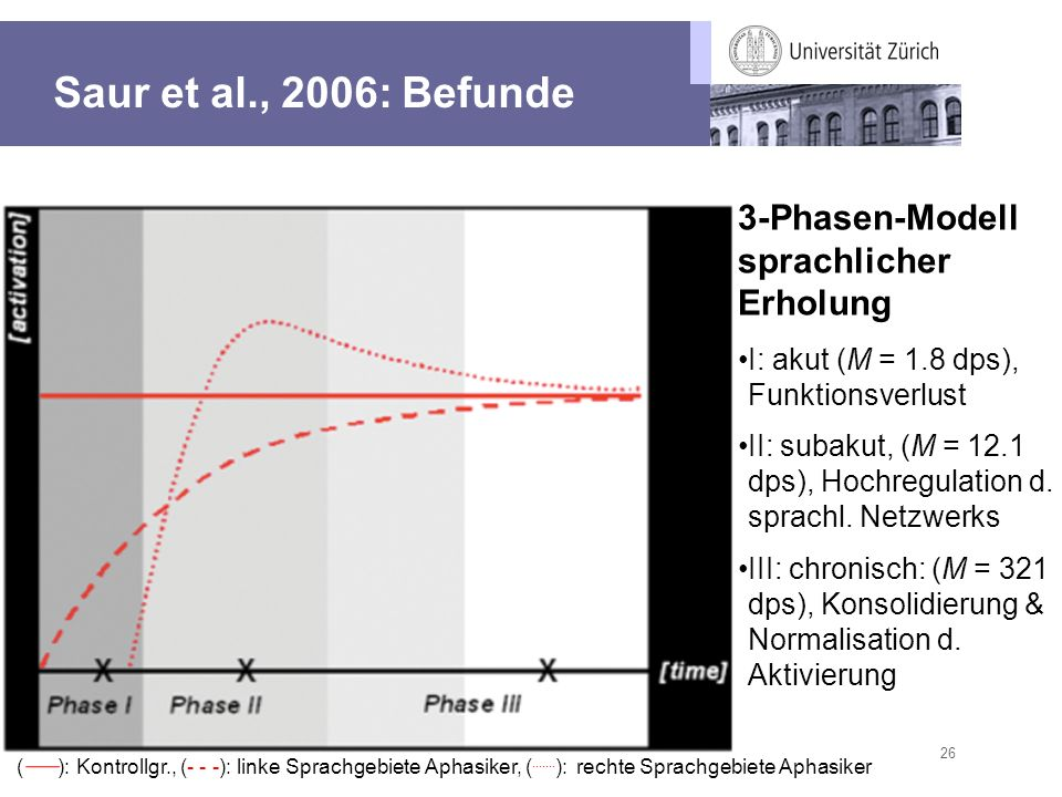 26 Saur et al., 2006: Befunde 3-Phasen-Modell sprachlicher Erholung I: akut (M = 1.8 dps), Funktionsverlust II: subakut, (M = 12.1 dps), Hochregulatio