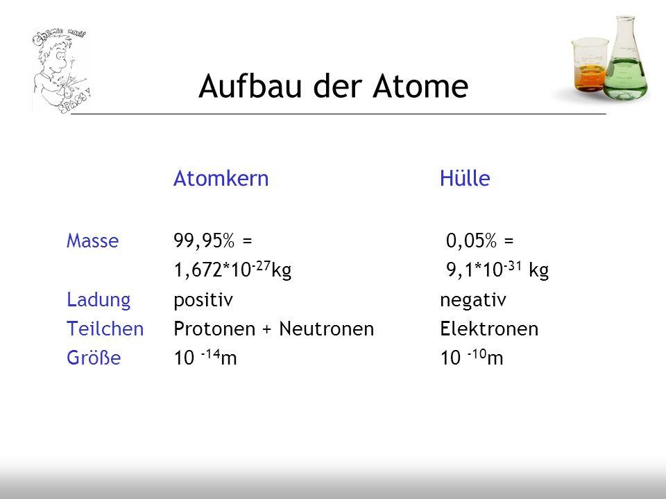 AtomkernHülle Masse99,95% = 0,05% = 1,672*10 -27 kg 9,1*10 -31 kg Ladungpositivnegativ TeilchenProtonen + NeutronenElektronen Größe10 -14 m10 -10 m