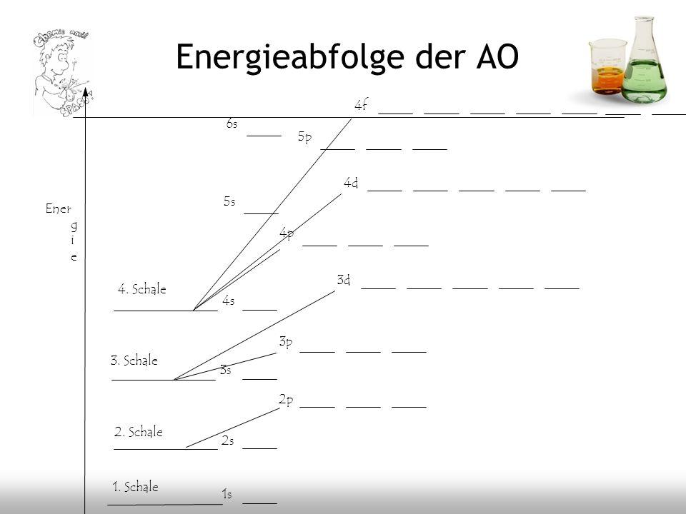 Energieabfolge der AO Ener g i e 1s 2s 2p 3s 3p 4s 3d 4p 5s 4d 1. Schale 2. Schale 3. Schale 5p 6s 4f 4. Schale